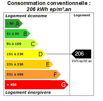DPE  Consommation